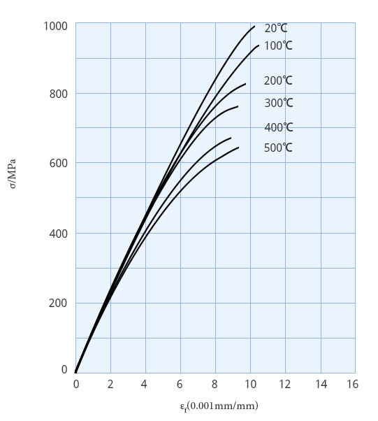 Ti-6Al-2Sn-4Zr-6Mo alloy rod and bar tensile stress-strain curve of double smoked annealing